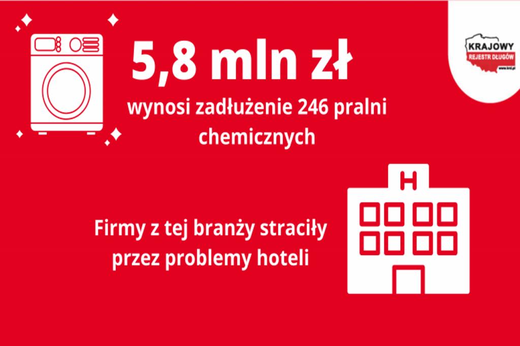 Pralnie straciły przez problemy hoteli – zadłużona 1/3 branży